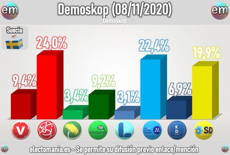 Suecia (Demoskop Nov): bajada socialdemócrata que deja al centroderecha al borde del sorpasso
