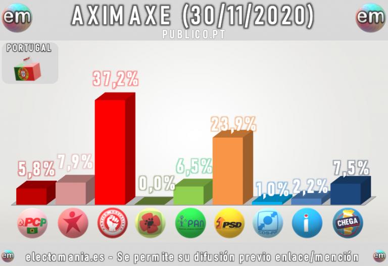 Aximaxe (Portugal). Subida de Chega y de los socialistas