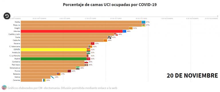 La incidencia baja de forma consistente, sobre todo en Madrid