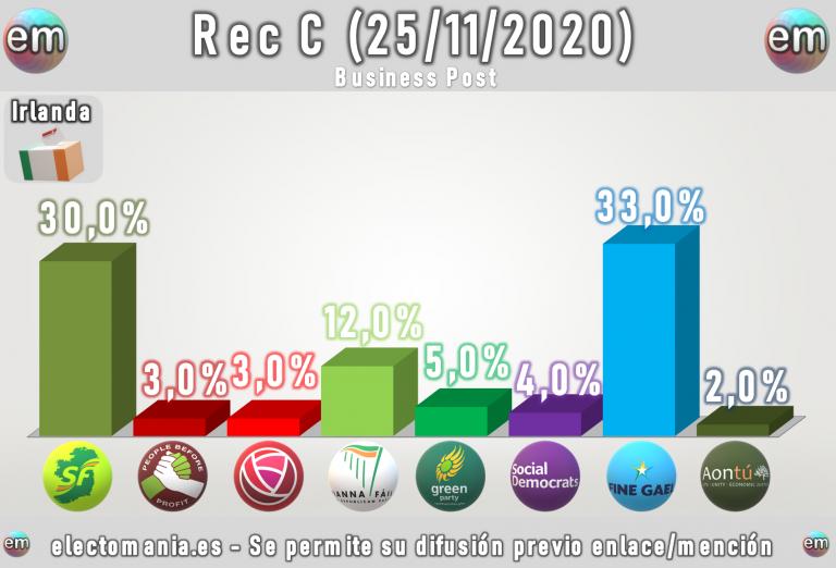 Irlanda (25N): caída de Fine Gael y subida de Sinn Féin, que alcanza el 30%