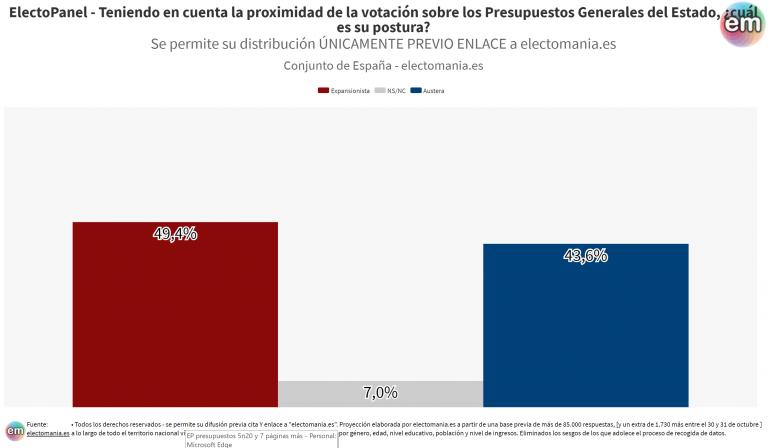 ElectoPanel (5N): los españoles, más expansionistas que frugales… pero ojo a las diferencias
