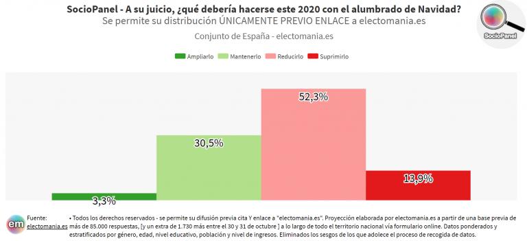 SocioPanel (6N): los ciudadanos quieren reducir el gasto en alumbrado Navideño, pero no suprimirlo