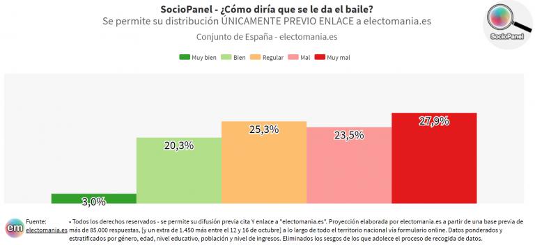 SocioPanel (7N): los españoles se consideran mucho peores bailarines que las españolas