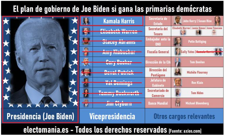 ¿Cómo será la Administración Biden-Harris?