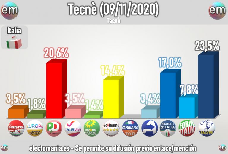 Italia (Tecnè): Fratelli sube al 17% y se acerca a la segunda plaza mientras el M5* sigue cayendo