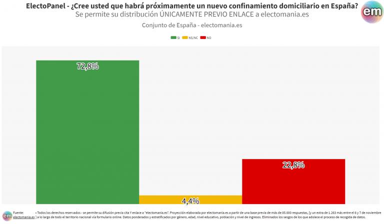 ElectoPanel (10N): más del 70% de los españoles creen que habrá otro confinamiento
