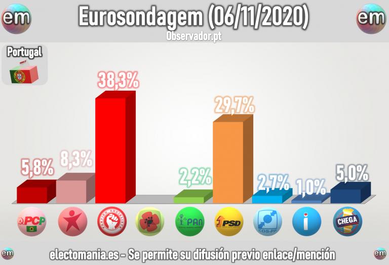 Portugal (Eurosondagem Nov): subida del PSD, Chega y los partidos a la izquierda del PS
