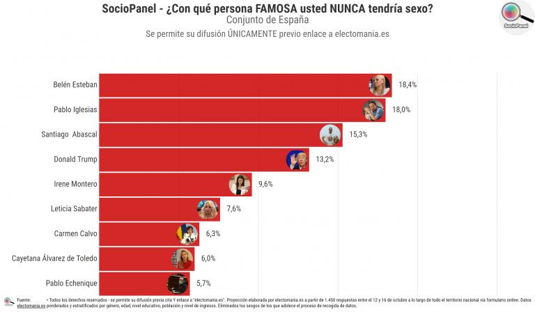 SocioPanel (1N): los españoles tienen claro con qué famoso no se acostarían nunca… salvo que les pagasen bien