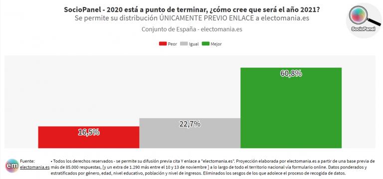 SocioPanel (23N): optimismo de los españoles con 2021