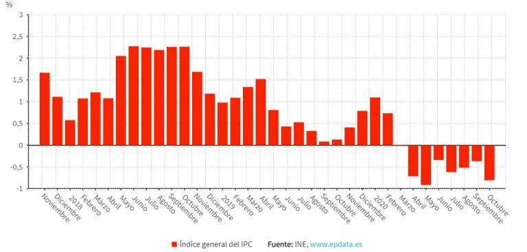 El IPC lleva siete meses en negativo, y va a peor