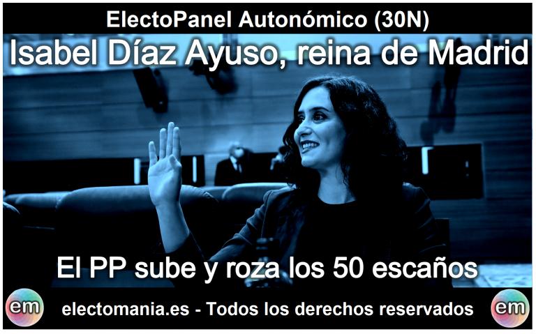 EP Autonómico (30N): Ayuso, reina de Madrid, lleva al PP a rozar los 50 escaños