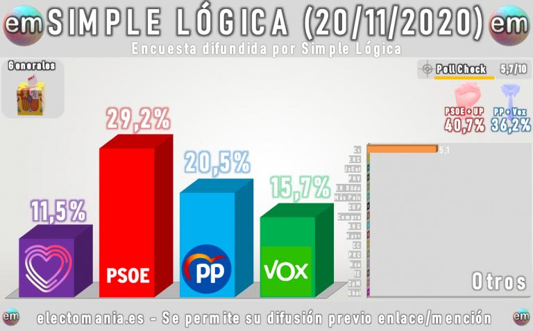 Simple Lógica: fuerte subida del PSOE y desplome de Ciudadanos en el último mes