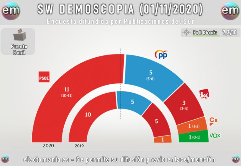 Puente Genil: la derecha avanza pero el PSOE refuerza su mayoría