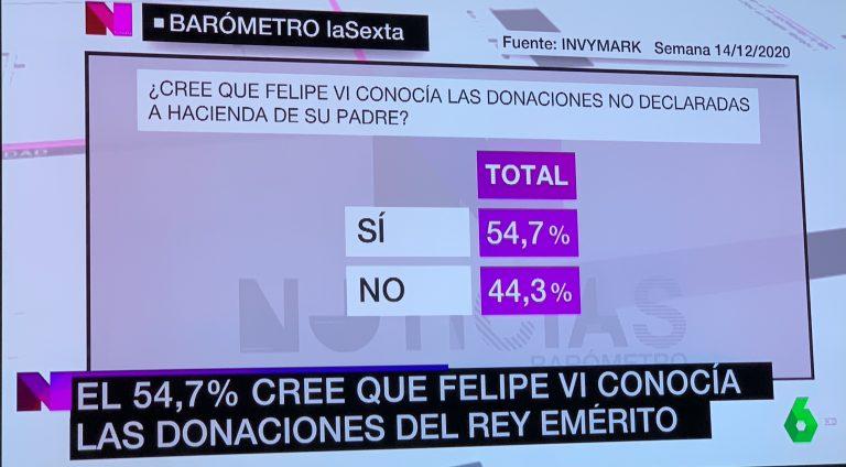 Invymark (25D): los españoles creen que Felipe VI conocía las donaciones del emérito, pero no se benefició de ellas