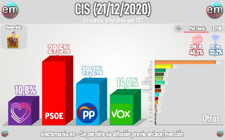 CIS: el PSOE supera al PP en 10 p. y Ciudadanos también llega al doble dígito