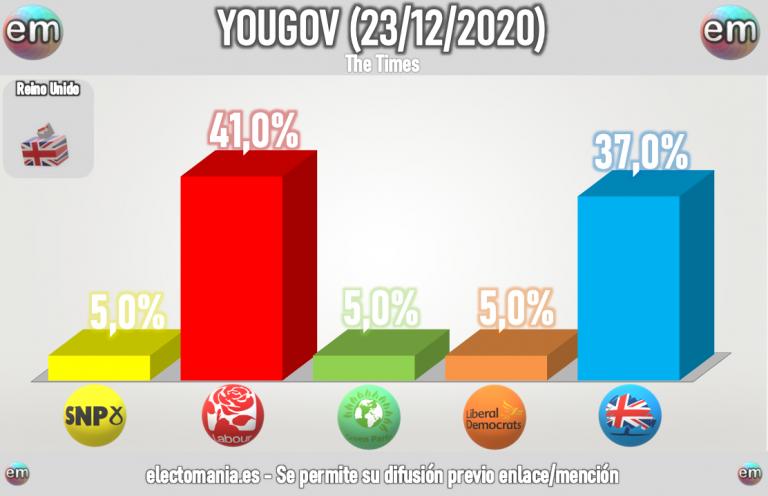 UK (YouGov): los laboristas superan a los conservadores a una semana del Brexit