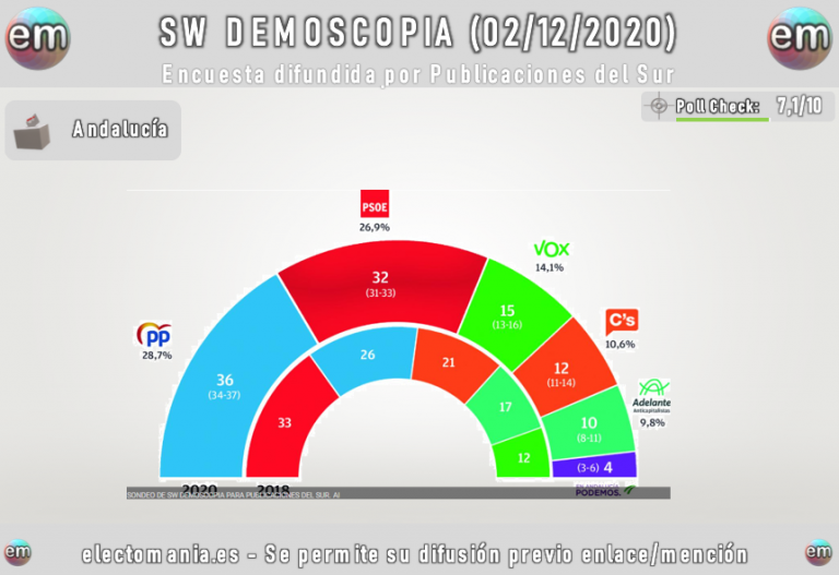SW Demoscopia: El PP se afianza en Andalucía