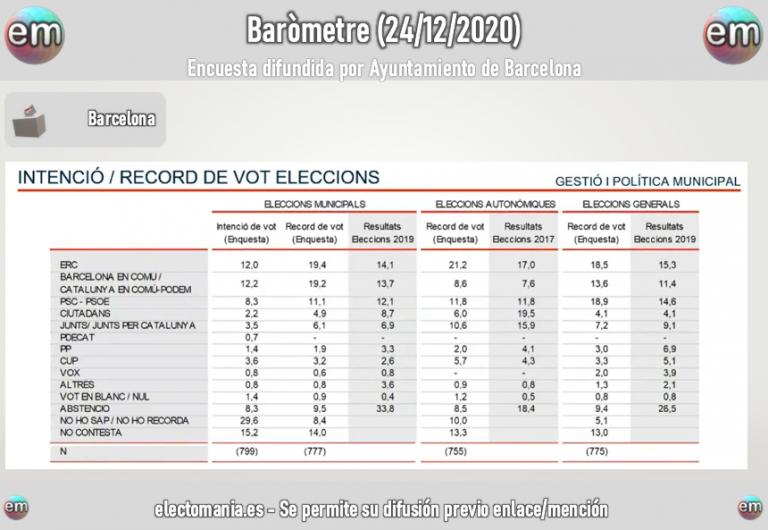Baròmetre Barcelona: Colau y Maragall empatarían en IDV