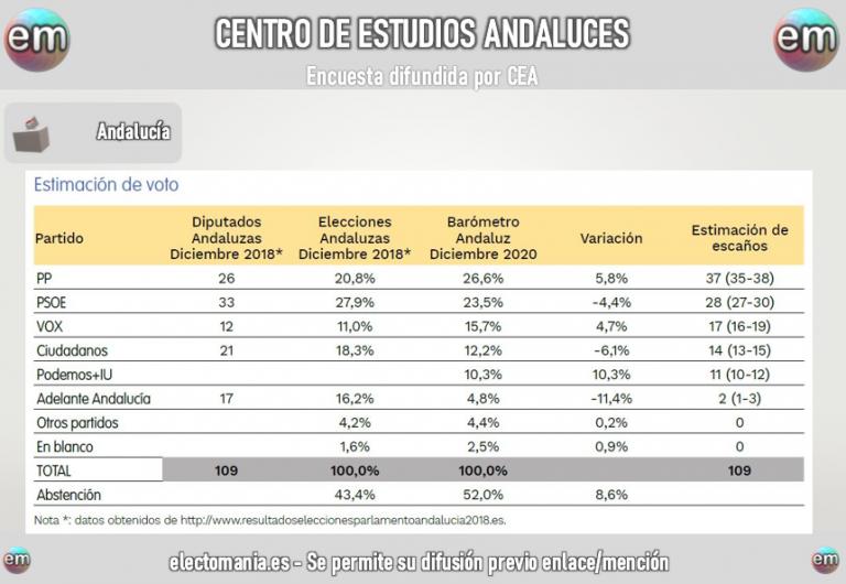 CEA (Andalucía): el PP ganaría y consolidaría la mayoría de gobierno actual