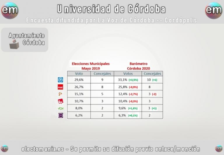Ayuntamiento de Córdoba (UCO). PP y Vox crecen a costa de Ciudadanos