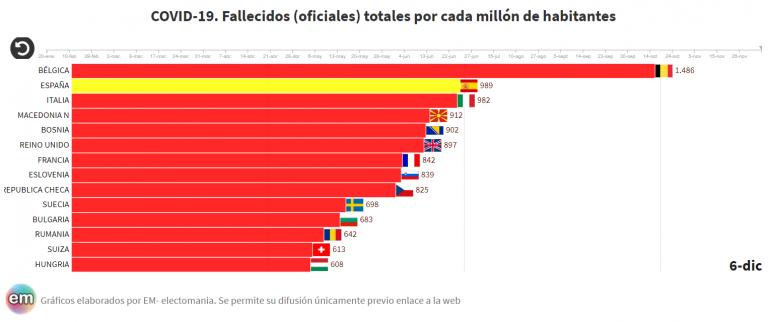 Covid-19: Italia y España alcanzan hoy los 1.000 fallecidos (oficiales) por cada millón de habitantes