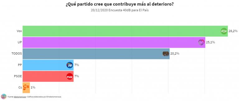 40dB: la gran mayoría cree que el debate político ha empeorado en los últimos años