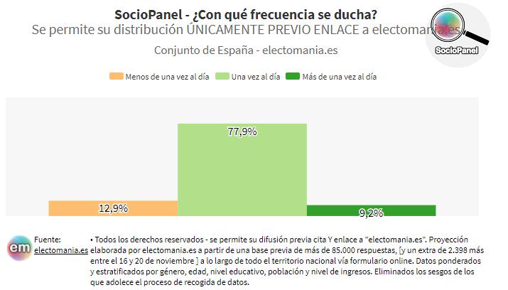 SocioPanel (1D): la gran mayoría de españoles dice ducharse una vez al día