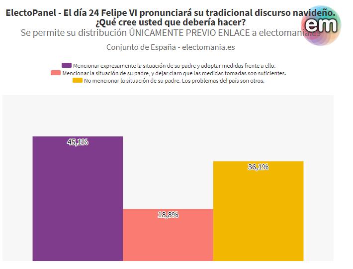 ElectoPanel (24D): los españoles esperan de Felipe VI una mención explícita a su padre en el discurso