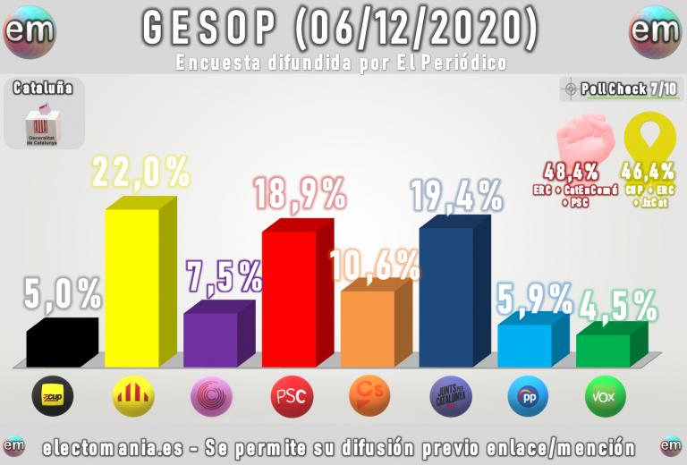 GESOP (6D): ERC sigue por delante de Junts. Vox opta a 5 escaños. Lucha encarnizada entre CUP-PP-Vox