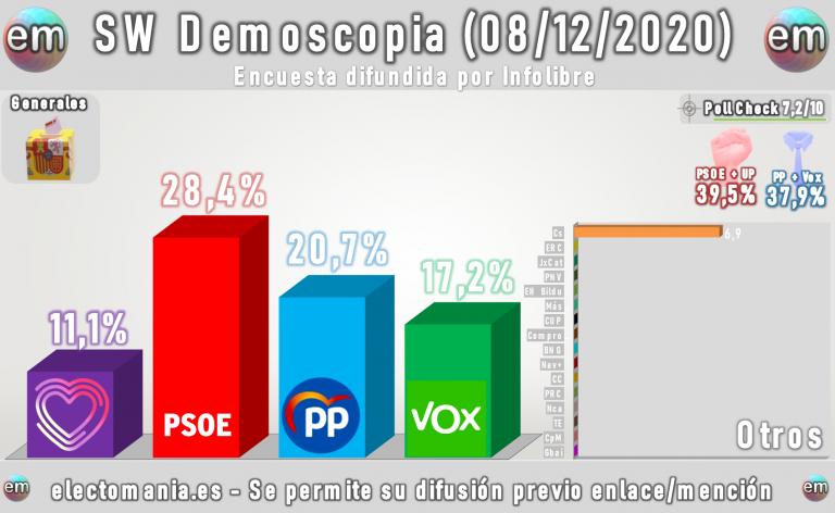 SW Demoscopia (8D): el PSOE mantiene su ventaja