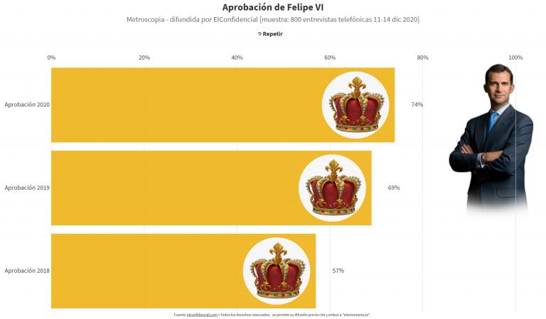 Metroscopia (18D): Felipe VI reforzado por la crisis institucional, sube más de 5p respecto a 2019