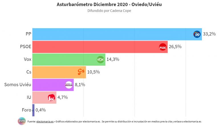Asturbarómetro Oviedo / Uviéu (18D): el PP de Canteli sube y sumaría absoluta con Vox, que duplica concejales