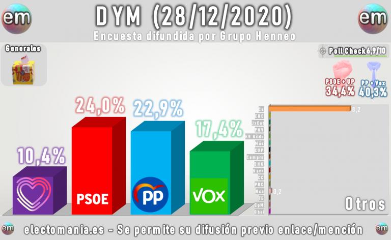 DYM (28D): PSOE y UP suben respecto al mes pasado, pero la derecha les supera con holgura