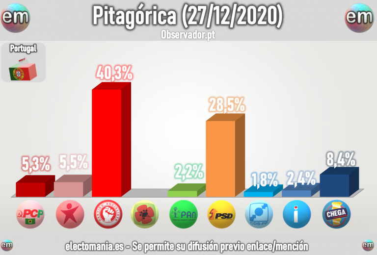 Portugal (Pitagórica 27D): Chega, tercera fuerza