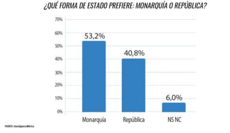 Sociométrica y Hamalgama sobre la Monarquía: amplio respaldo a la Corona frente a la República tras el mensaje del 24D