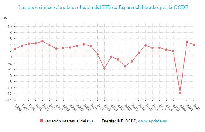 OCDE: el nivel precrisis se no recuperará en España hasta 2023