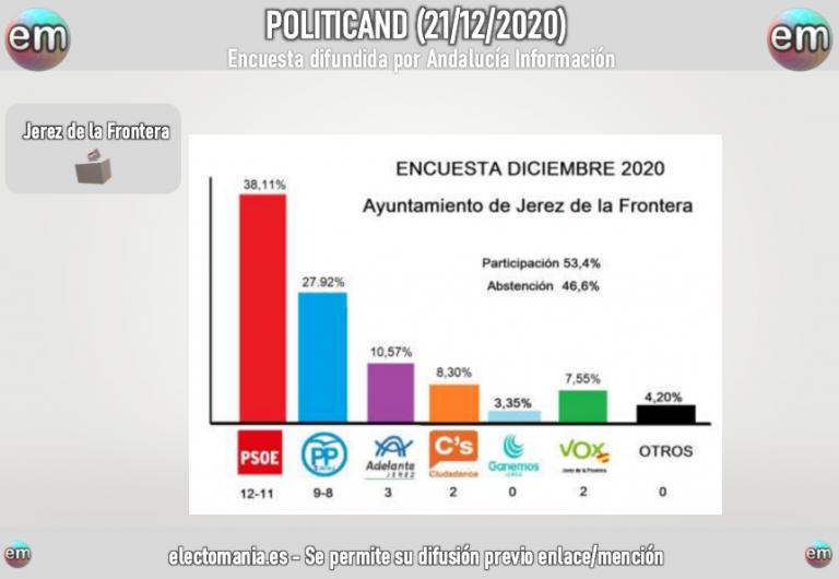 Andalucía Información (Jerez): el PSOE se afianza y Vox entra en el Ayuntamiento