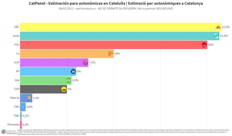 CatPanel (8E): sorpasso de Junts a ERC en escaños, subidón del PSC