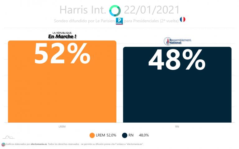 Francia (Harris): 52% vs 48% en una segunda vuelta entre Macron y Le Pen