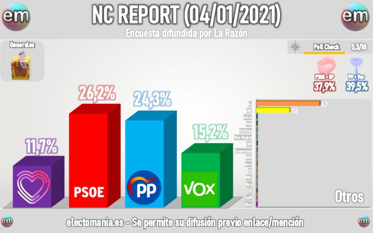 NC Report: el bloque de derechas lleva ventaja, pero queda lejos del gobierno