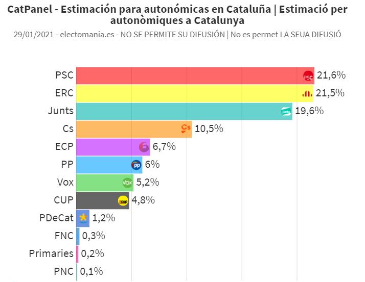 CatPanel (29E): Baja ERC, sube Junts y la campaña arranca ajustadísima