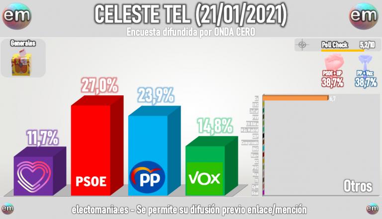 Celeste Tel: sin mayorías para ningún bloque