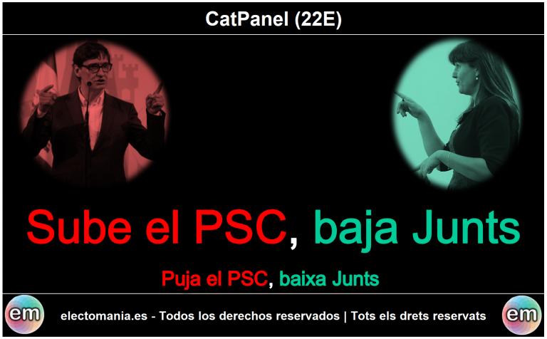 CatPanel (22e): Sube el PSC, baja Junts