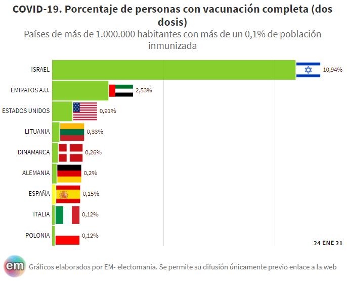 Uno de cada diez israelíes ya ha completado sus dos vacunas