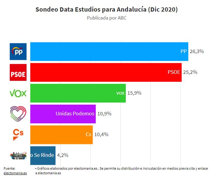 Data Estudios (Andalucía). El PP ganaría pero seguiría necesitando dos aliados para gobernar