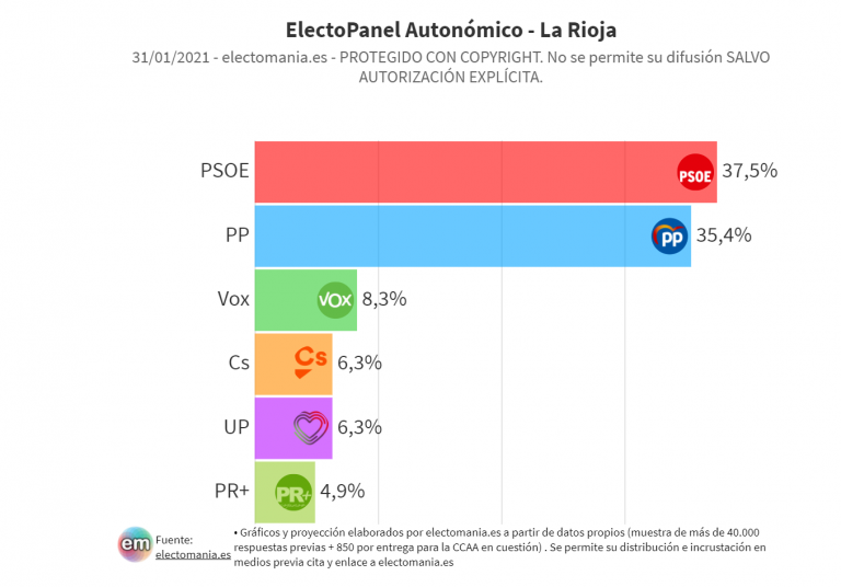 ElectoPanel La Rioja (31E): bajada del PSOE, que deja a PP+Vox al borde de la absoluta. El PR+ se queda fuera