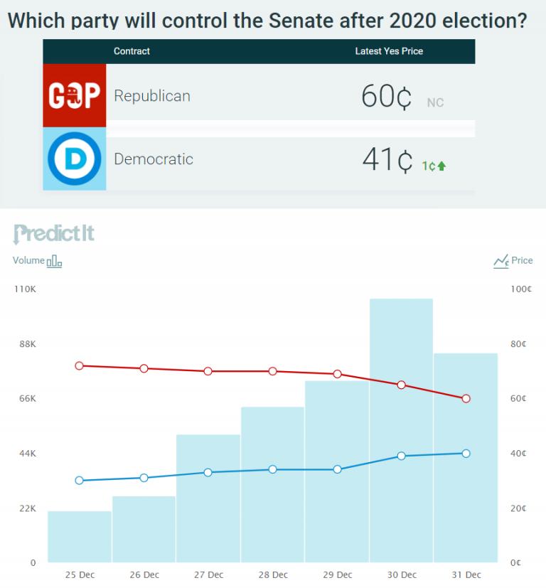 USA: Las encuestas no cambian y las apuestas se igualan para la elección del Senado del día 5