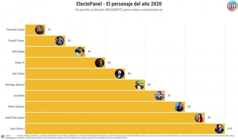 ElectoPanel (persona del año): Fernando Simón, Salvador Illa, Donald Trump, Ibai e Isabel Díaz-Ayuso entre los más destacados