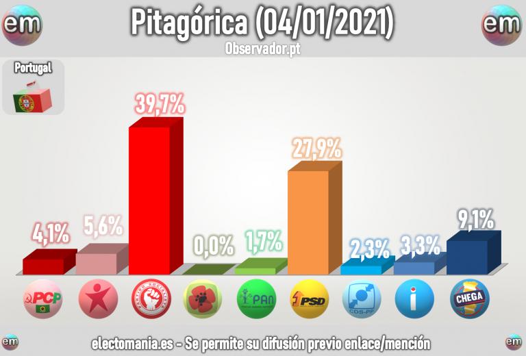 Portugal (Pitagórica 4E): sube la derecha, baja la izquierda. Chega, tercera, cerca del doble dígito