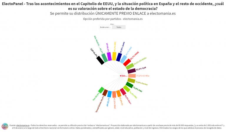 ElectoPanel (11E): opinión unánime entre los españoles tras lo sucedido en el Capitolio, que creen que hay una crisis democrática mundial
